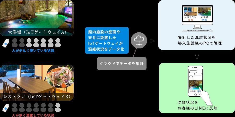https://3daikan.com/assets/landing/main/diagram.png